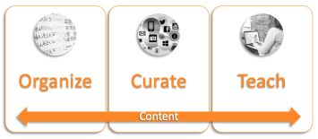 Organize Curate Teach