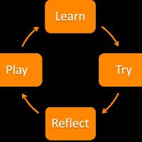 TeachTryReflectPlay 2